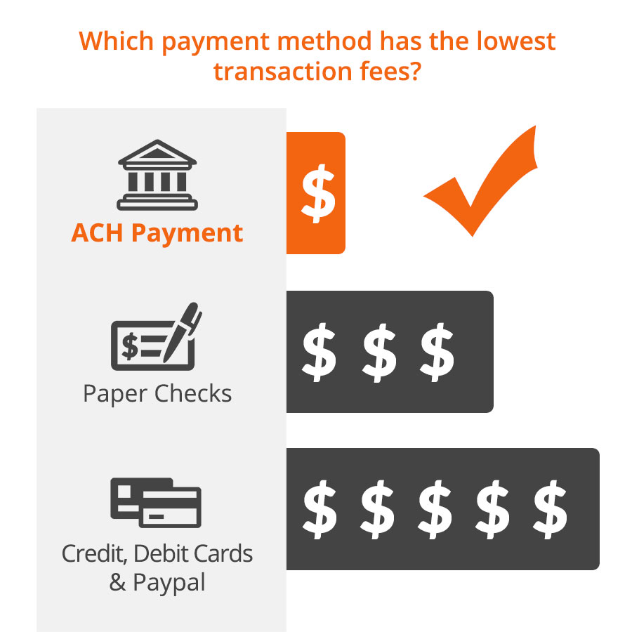 which payment method has the lowest transaction fees